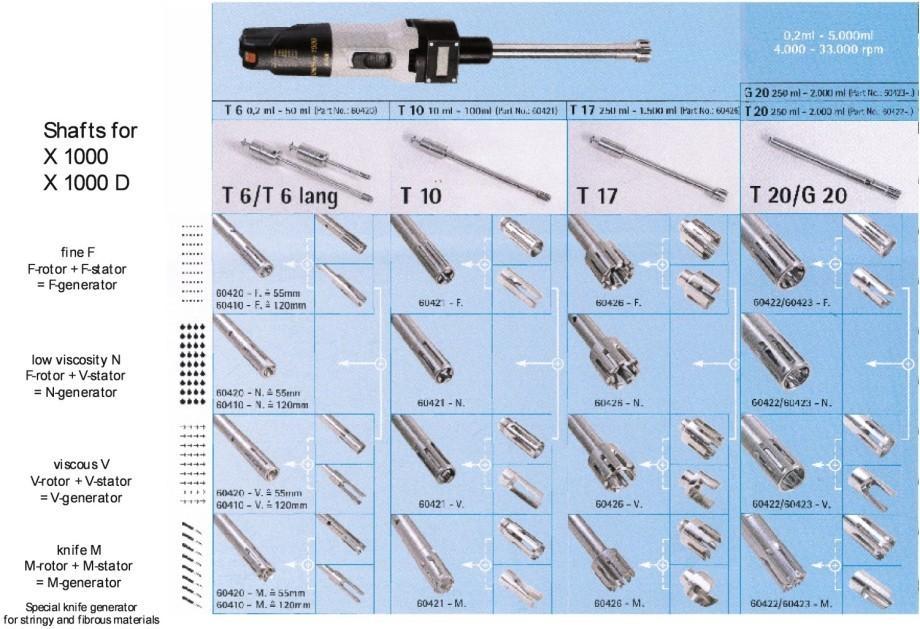 Гомогенизатор CAT X 1000D (скорость от 4000 до 33000 об/мин., объем до 5л.)